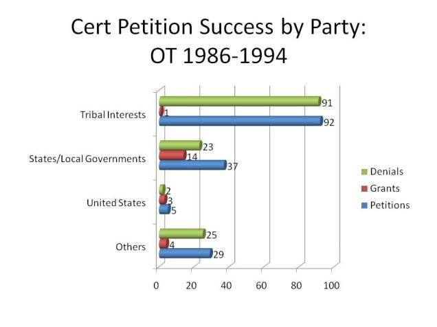 Cert Petition Success by Party -- OT 1986-1994